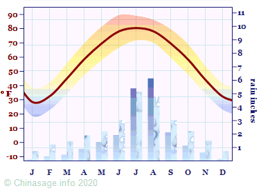 Climate Chart for Hebei