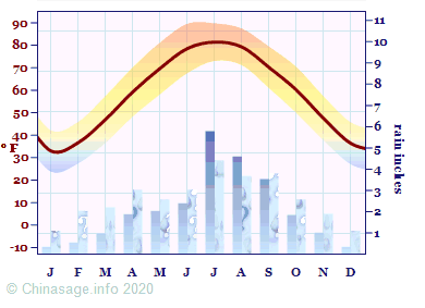 Climate Chart for Henan