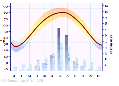 Climate Chart for Tianjin