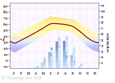 Climate Chart for Tibet