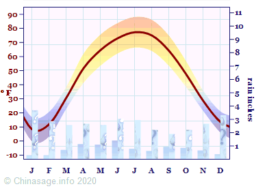 Climate Chart for Xinjiang