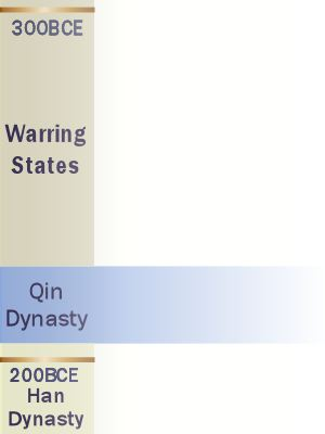 Qin dynasty key dates